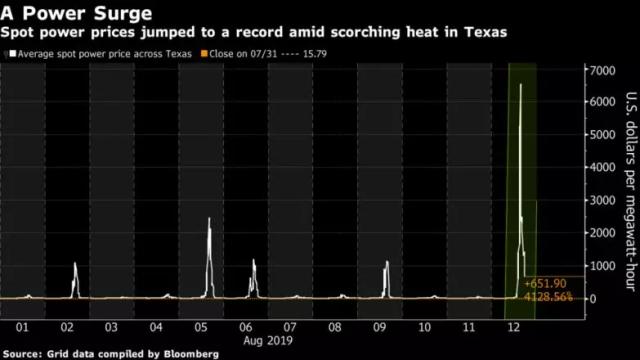 46元一度,美国德州电费破纪录,开空调能破产